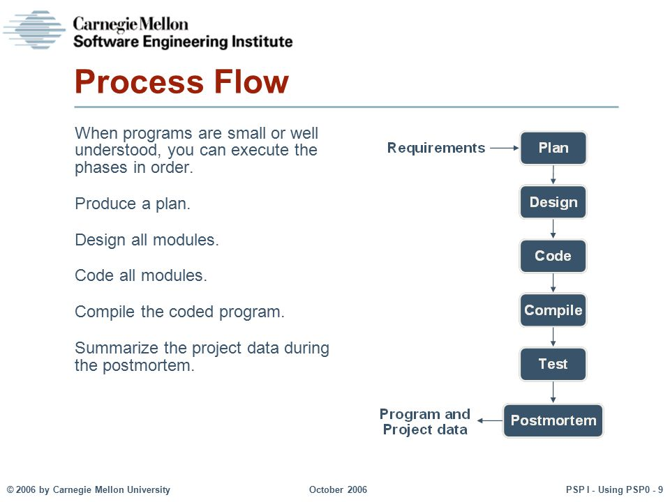 Process Flow When programs are small or well understood, you can execute the phases in order. Produce a plan.