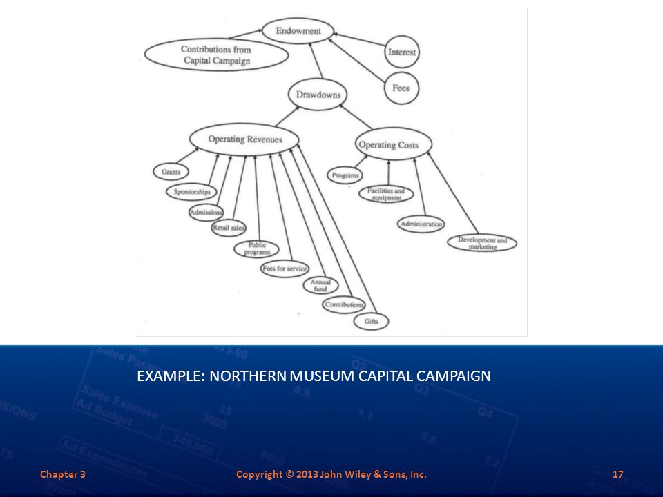 Example: Northern Museum Capital Campaign
