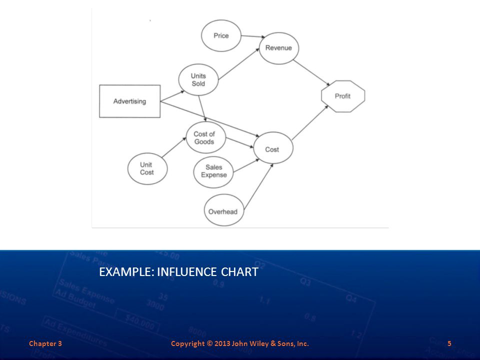 Example: Influence Chart