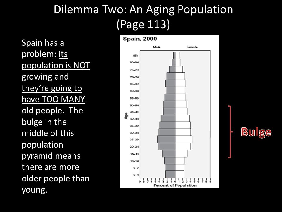 Dilemma Two: An Aging Population (Page 113)