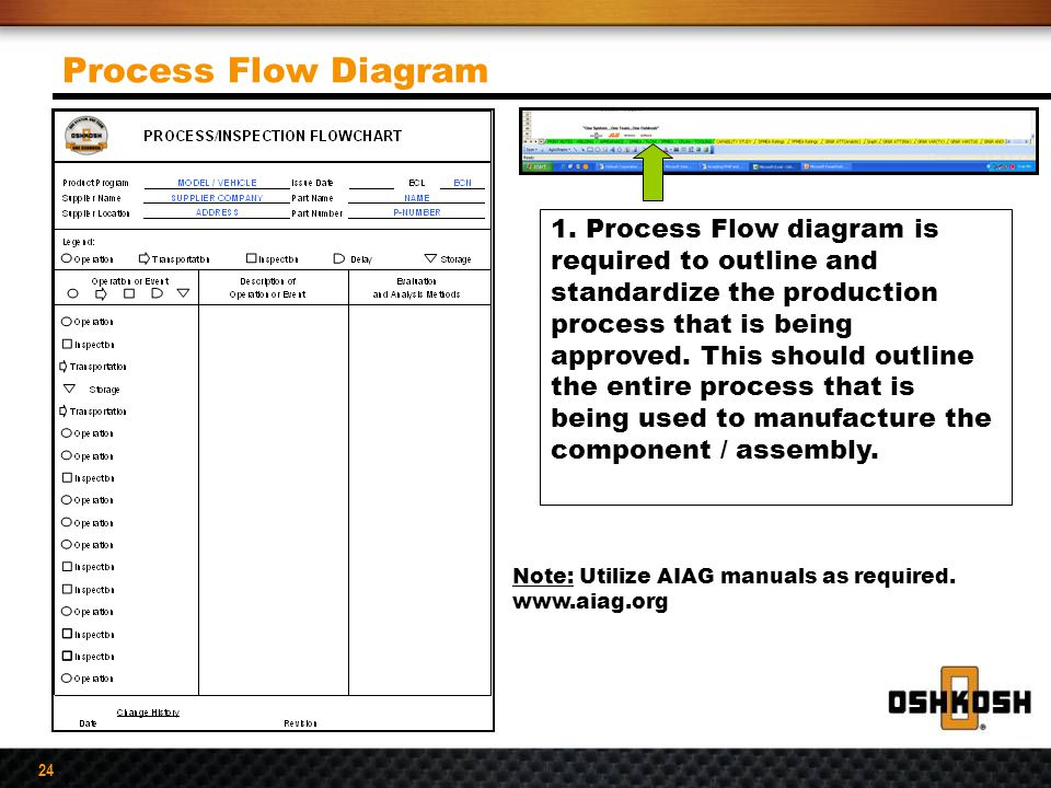Process Flow Diagram Aiag Format: Global Supplier Quality Manual PPAP Requirements - ppt video ,Chart