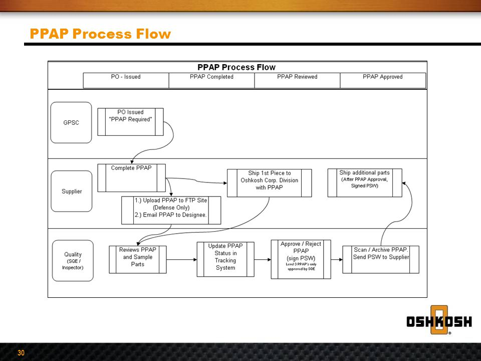 ppap process flow diagram excel