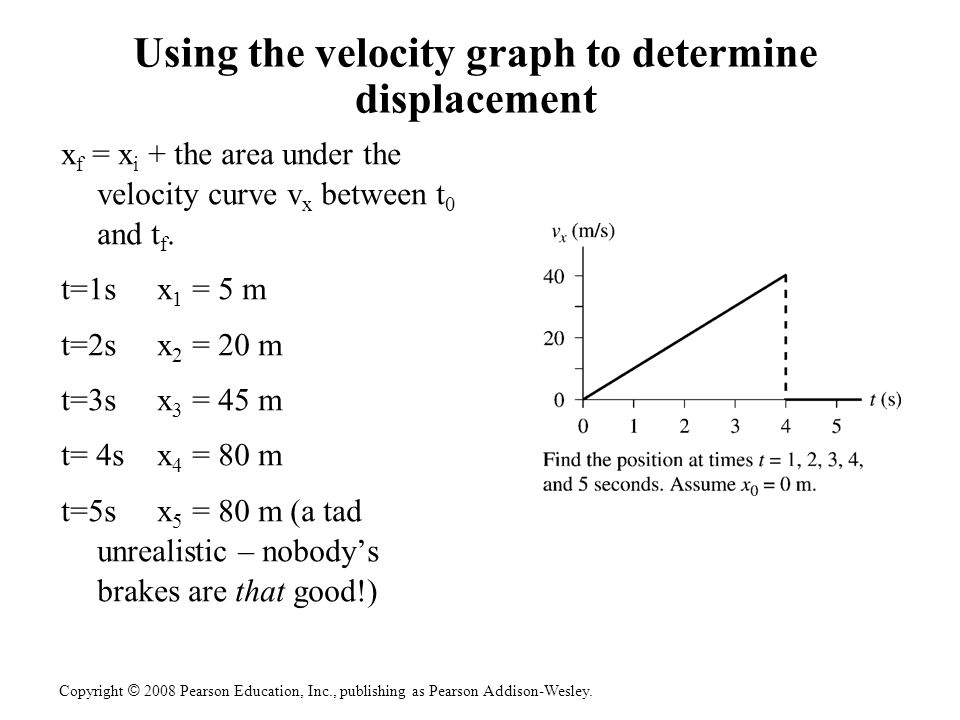 Using the velocity graph to determine displacement