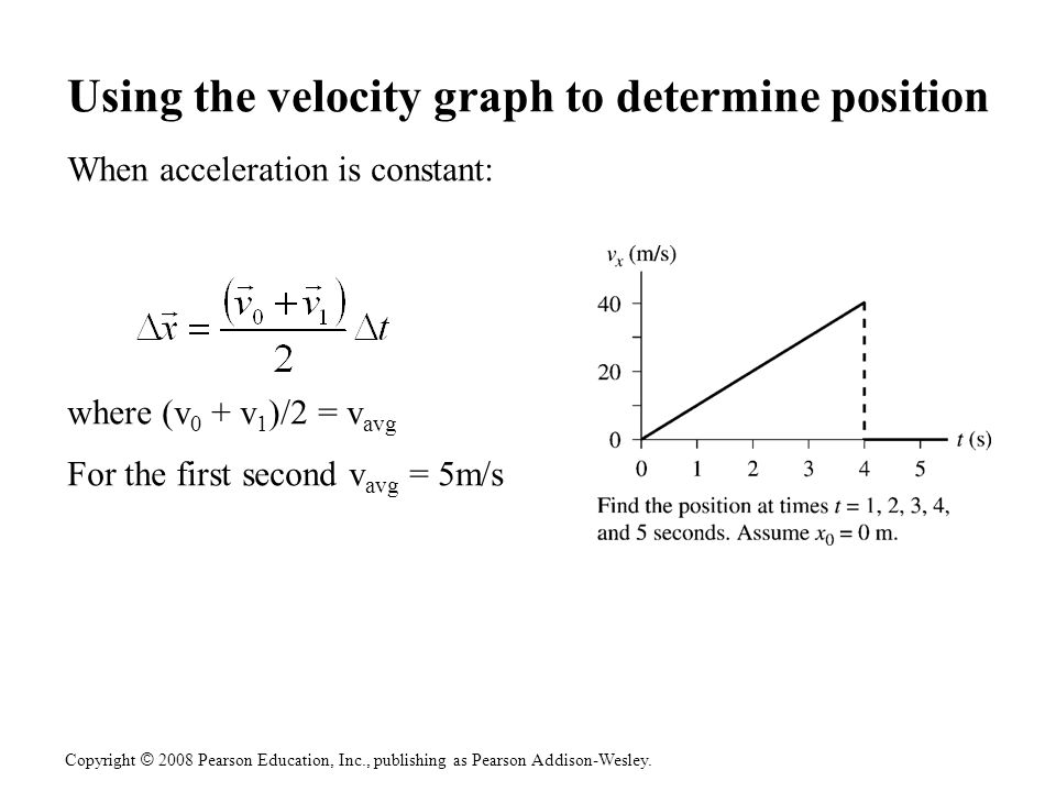 Using the velocity graph to determine position
