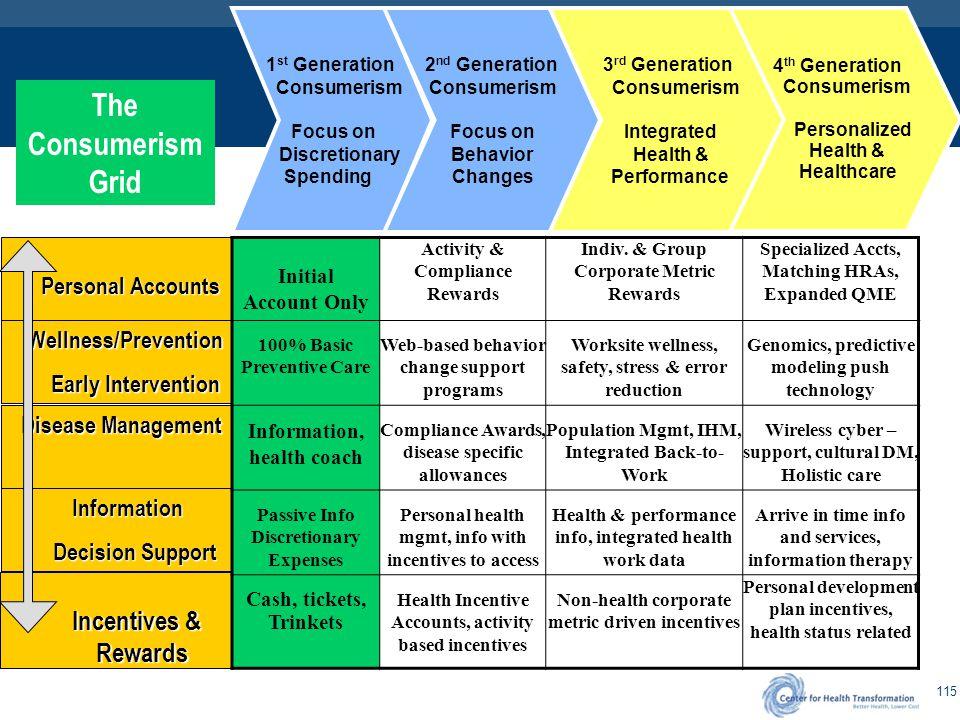 2nd Generation Healthcare Consumerism
