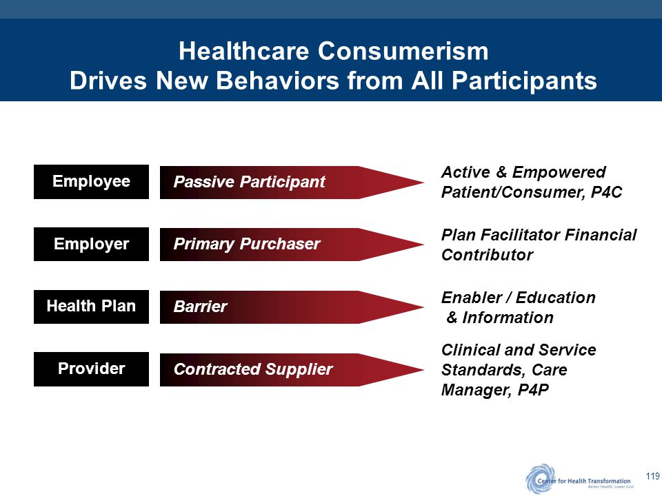 Consumer Behavioral Changes