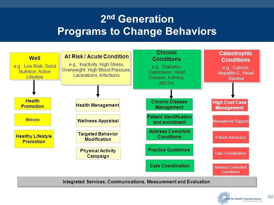 2nd Generation Consumerism – Improving Health and Lowering Costs with Behavioral Changes
