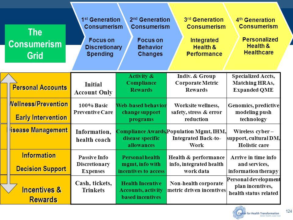 3rd Generation Healthcare Consumerism