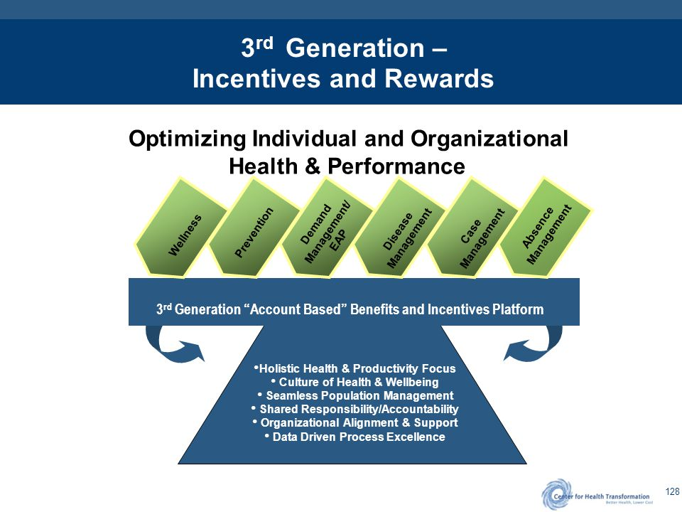 3rd Generation Health & Performance ROI