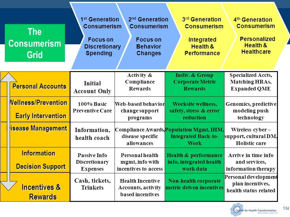 4th Generation Healthcare Consumerism