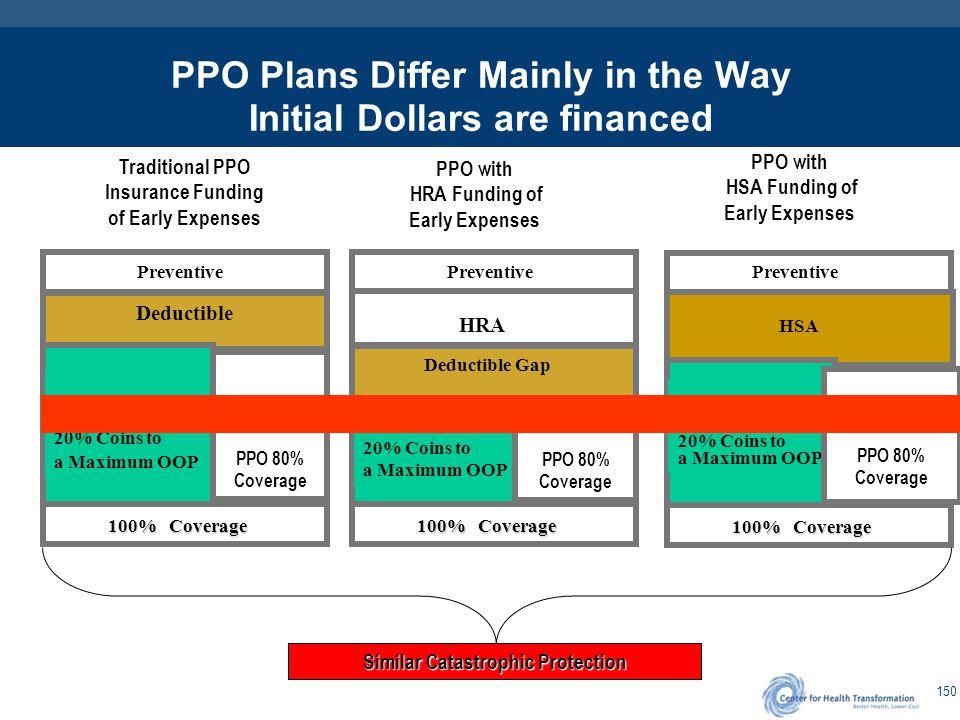 Sample Consumerism PPO Plan Designs