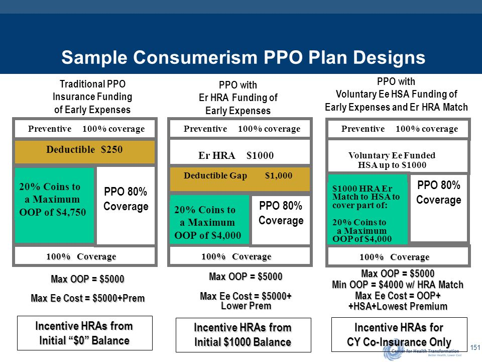 Task #10 – Create/Design Basic Framework of Healthcare Consumerism Options