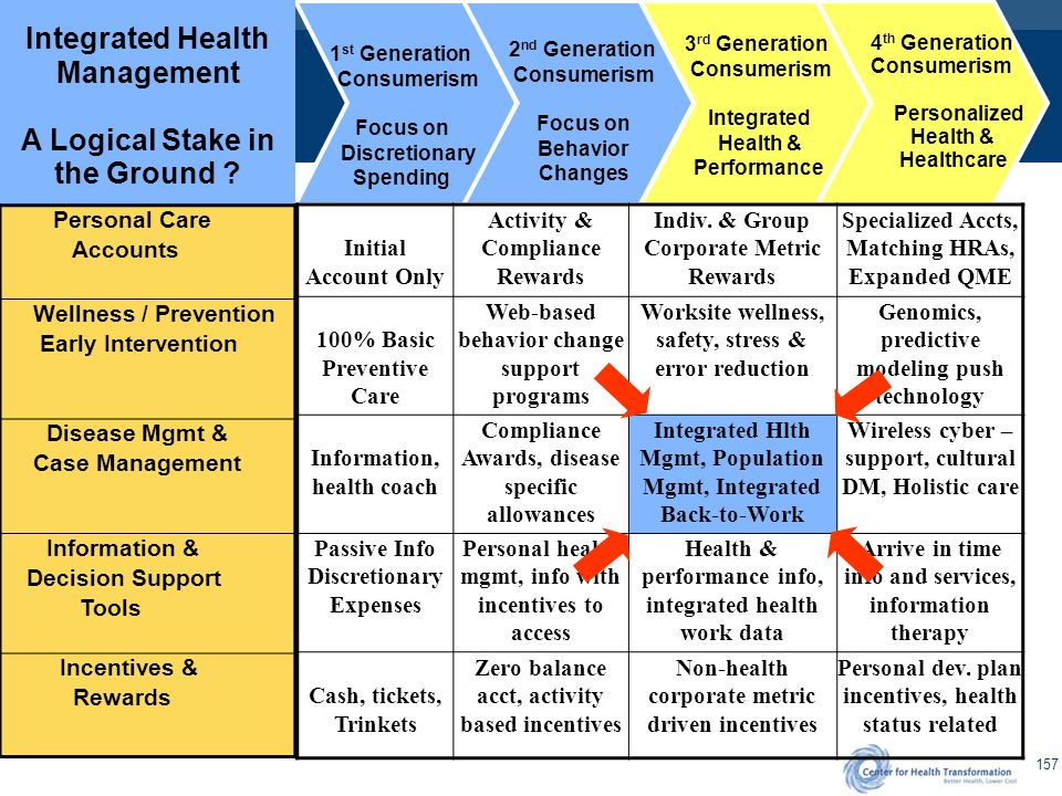 Integrated Health Management Program Implementation Option for Multiple Generations