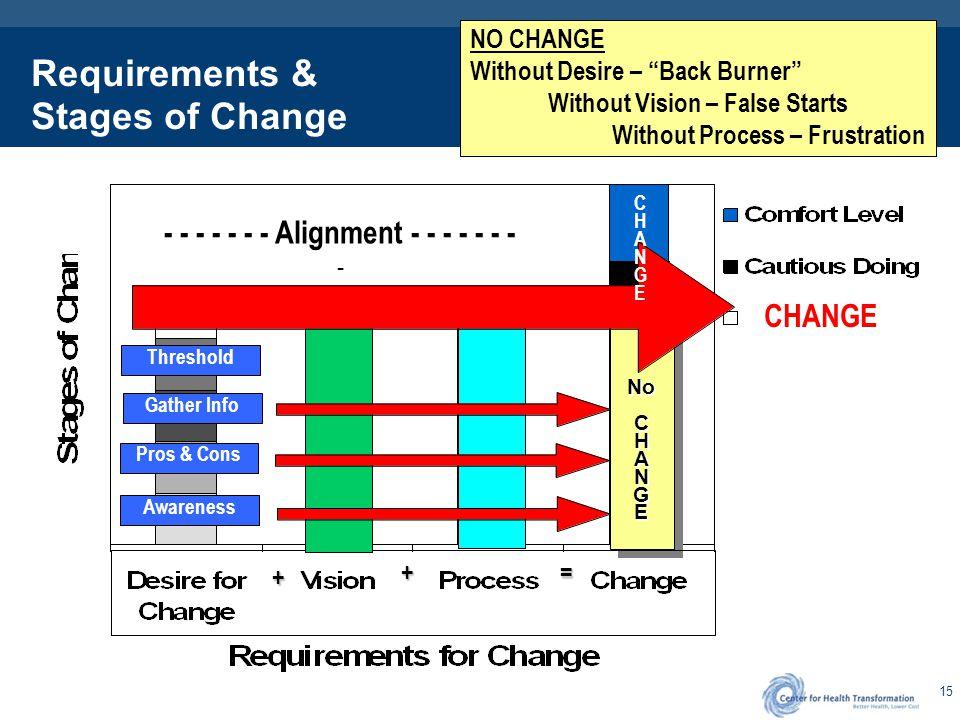 The Formula for Making Change Happen