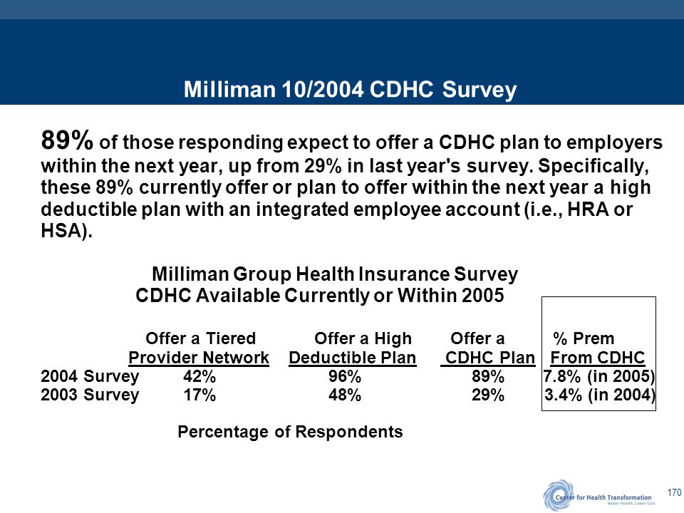 Survey Information on CDHC