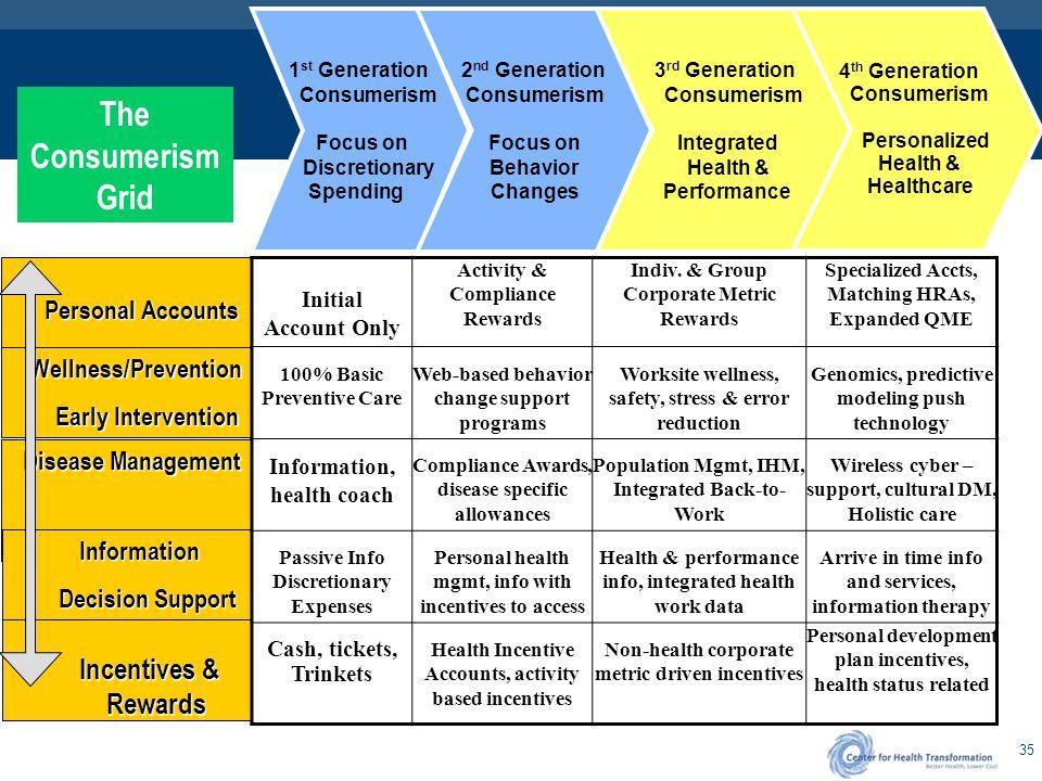 Creating Healthcare Consumerism Plans