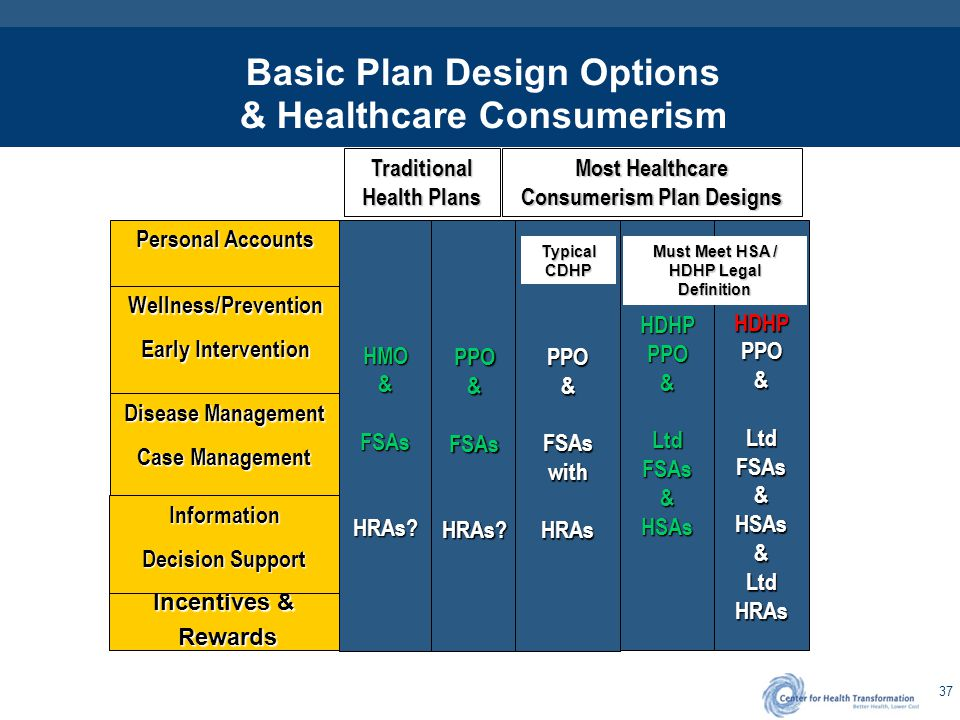 Potential Use of PCAs to Support Consumerism Plan Designs