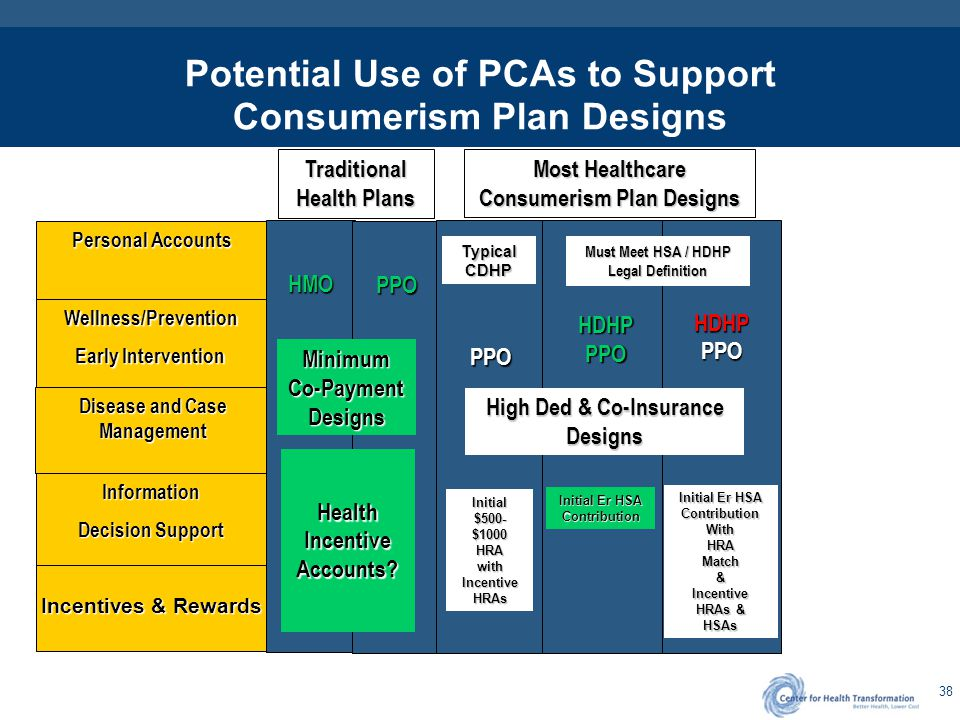 PPO/HRA and PPO/HSA High Deductible Health Plans