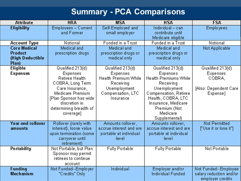 Summary - PCA Comparisons (cont)