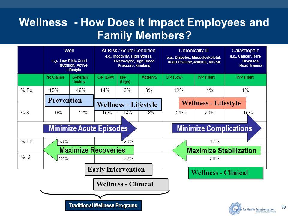 Wellness – Examples for Employer Sponsored Programs
