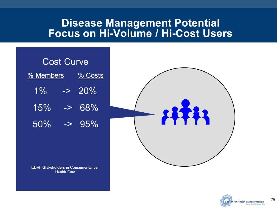 Disease Management - Defined