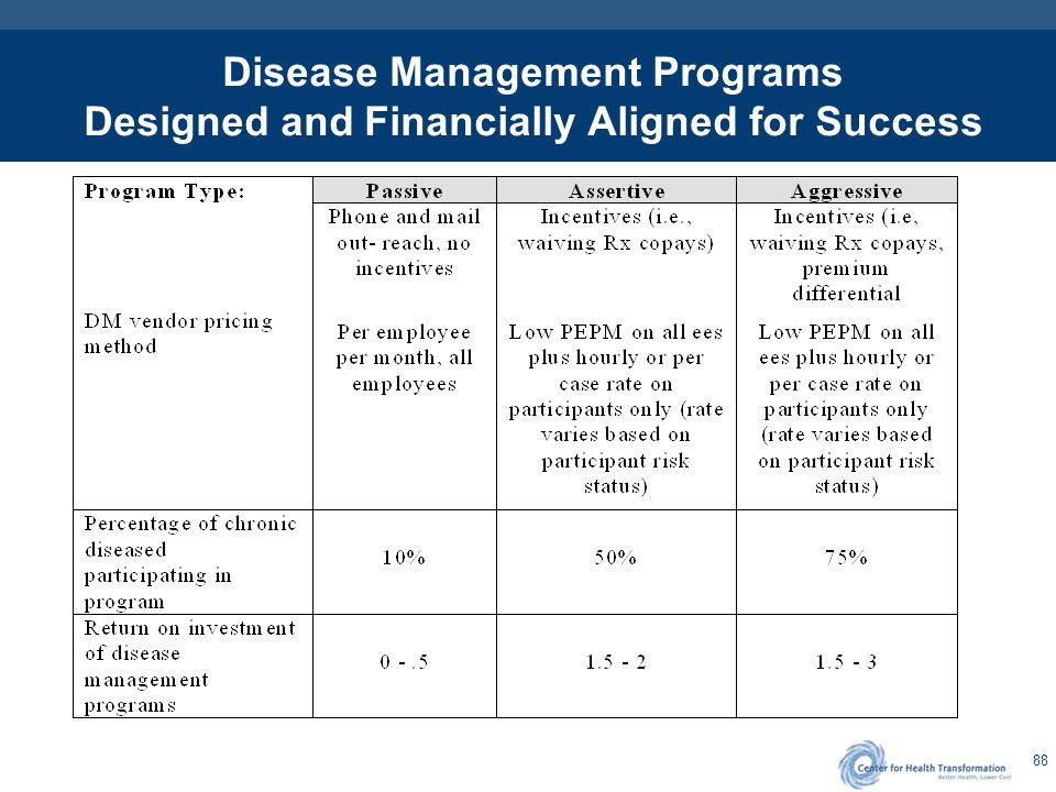 Disease Management Program Planning