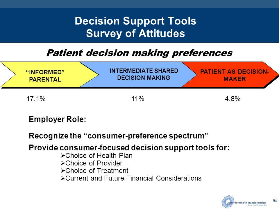Decision Support Tools for Consumerism