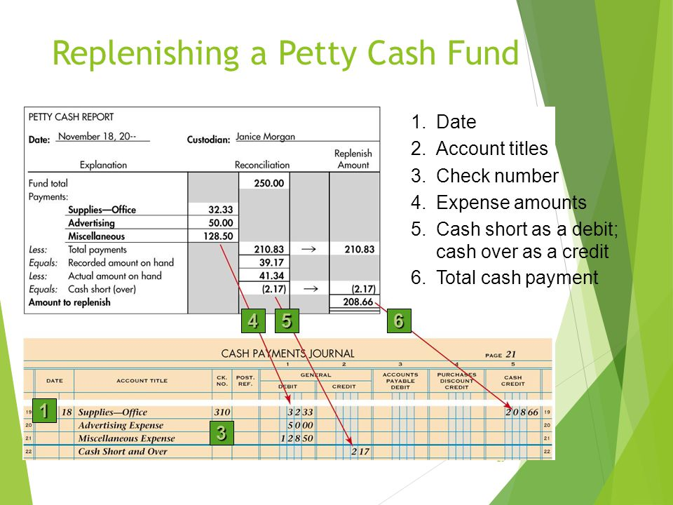 Replenishing a Petty Cash Fund