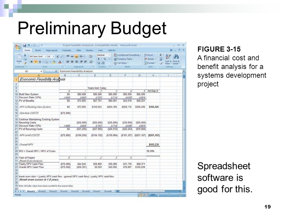 Preliminary Budget Spreadsheet software is good for this. FIGURE 3-15