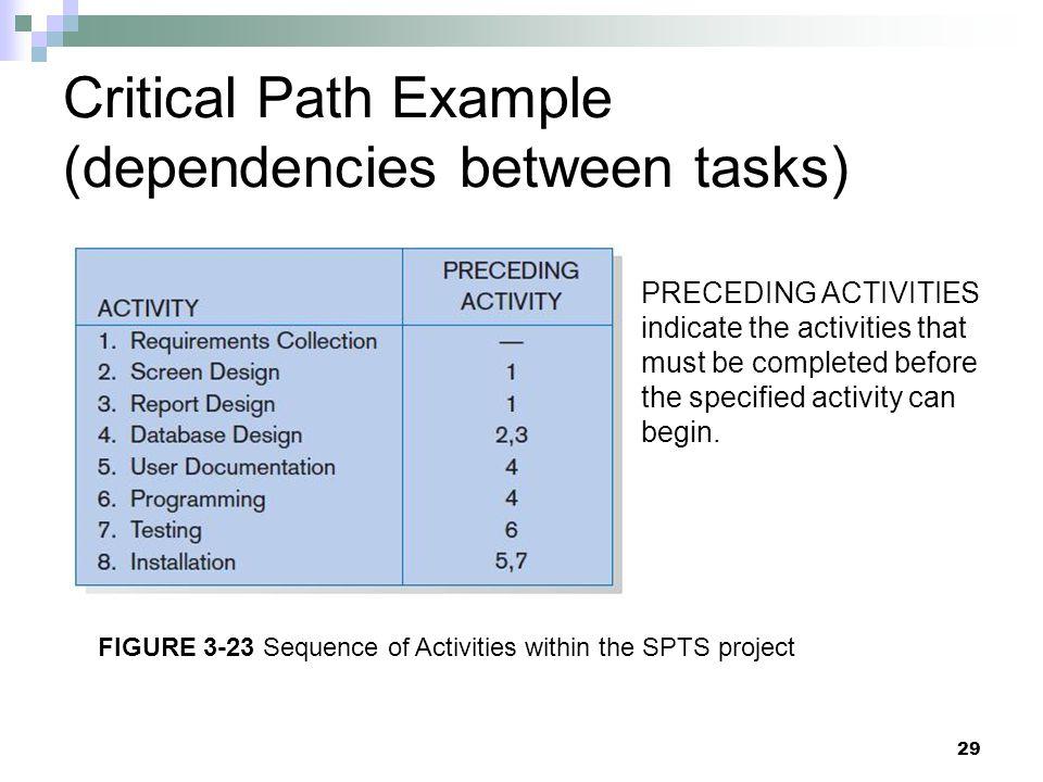 Critical Path Example (dependencies between tasks)