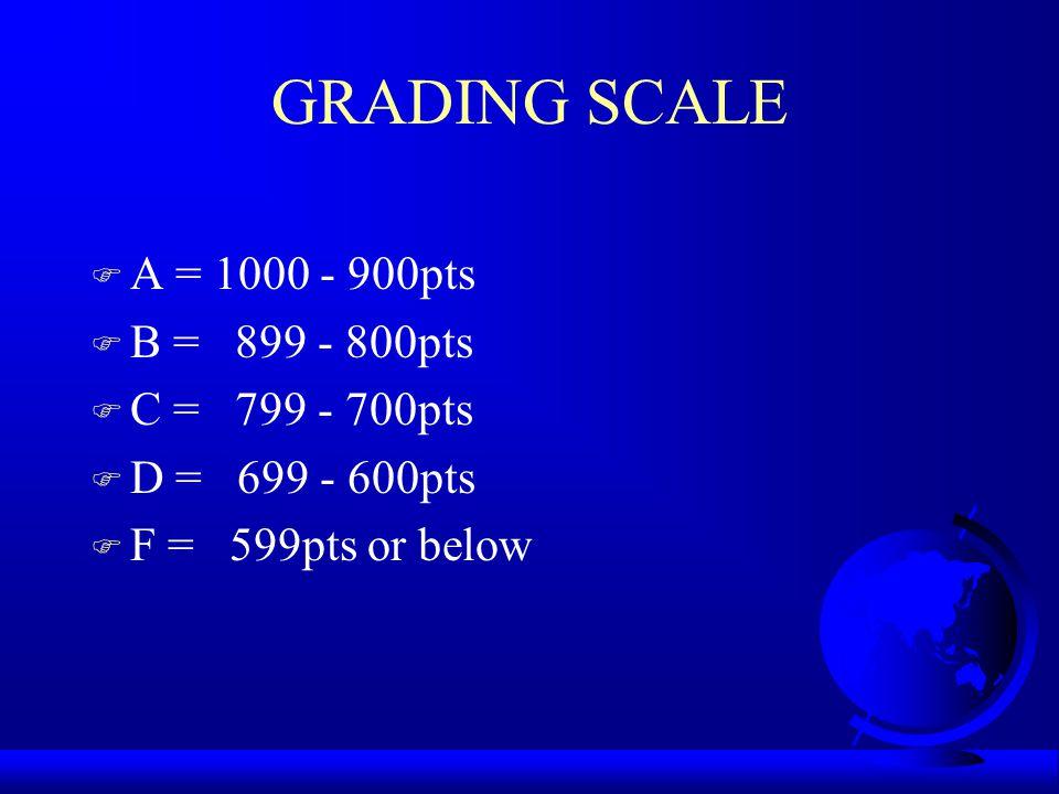 GRADING SCALE A = 1000 - 900pts B = 899 - 800pts C = 799 - 700pts