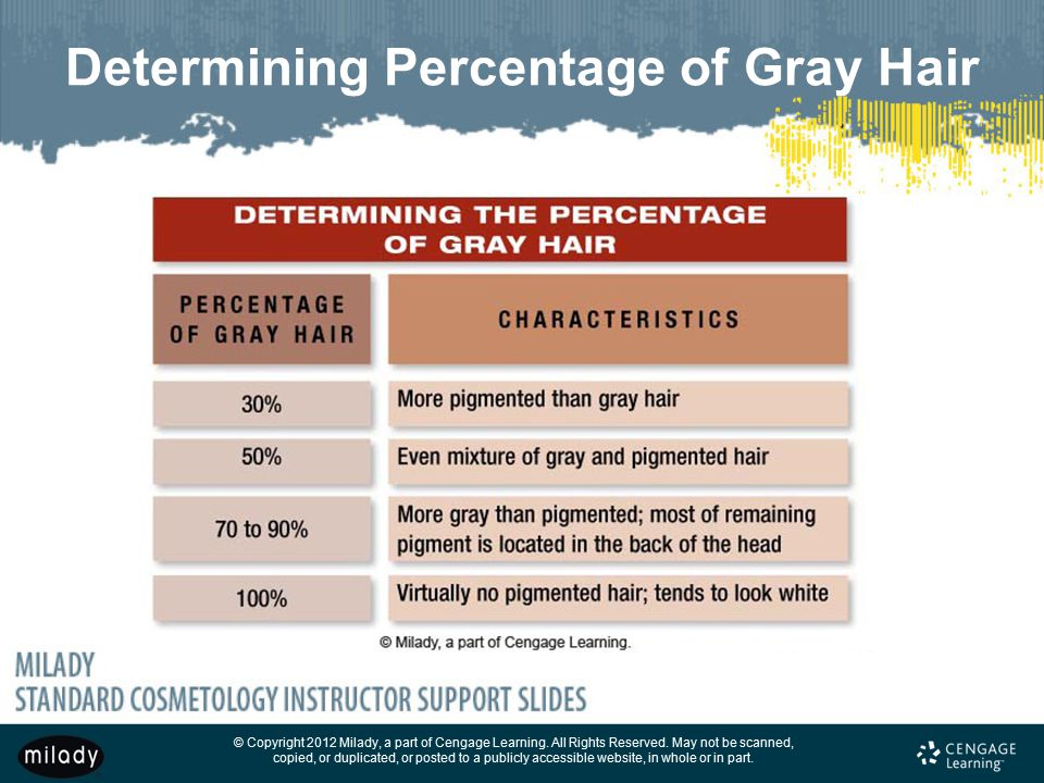 Determining Percentage of Gray Hair