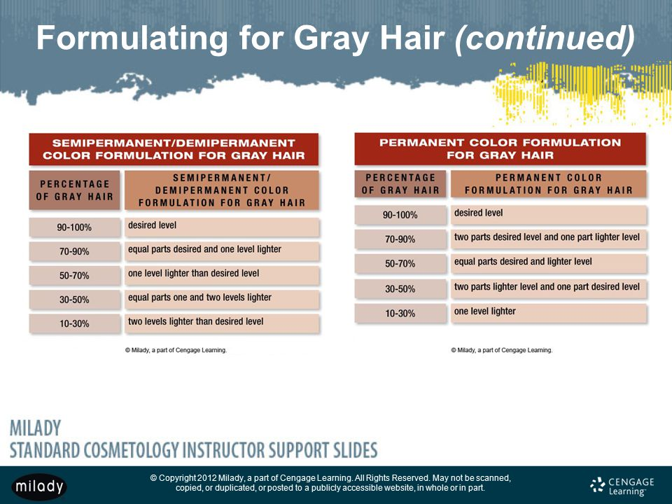 Formulating for Gray Hair (continued)