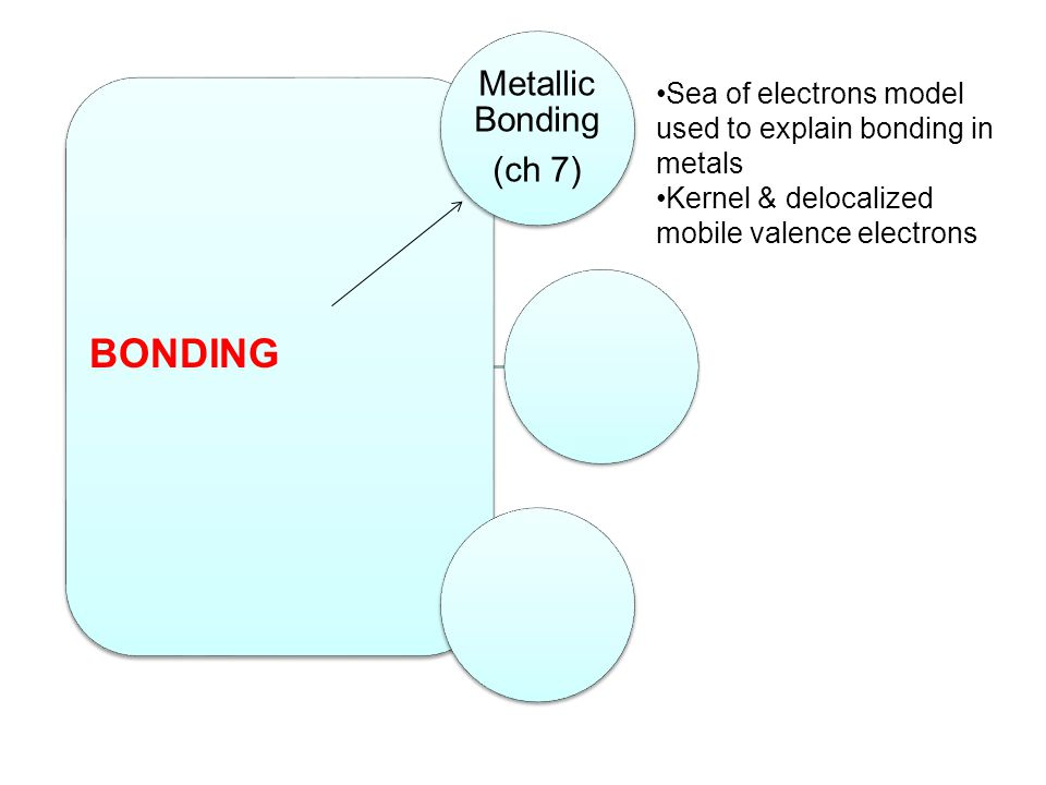BONDING Sea of electrons model used to explain bonding in metals