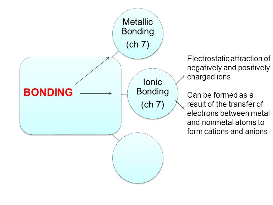 Metallic Bonding (ch 7) Ionic Bonding. Electrostatic attraction of negatively and positively charged ions.