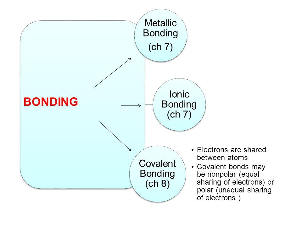 BONDING Metallic Bonding (ch 7) Ionic Bonding (ch 7)