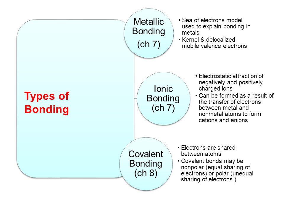 Types of Bonding Metallic Bonding (ch 7)
