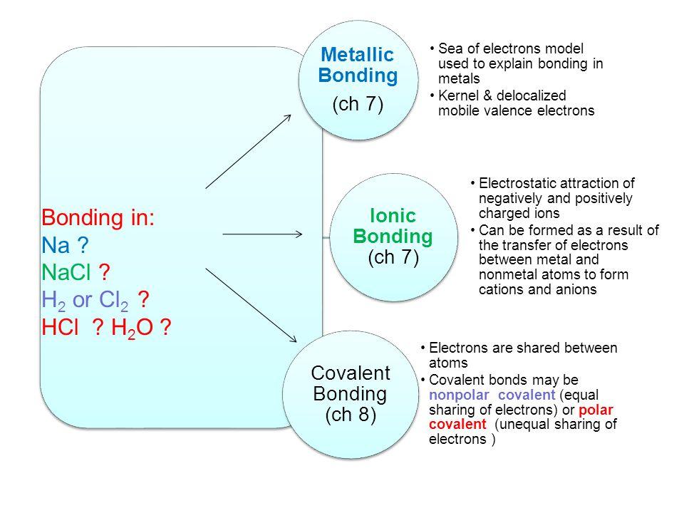 Bonding in: Na NaCl H2 or Cl2 HCl H2O Metallic Bonding