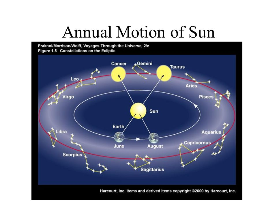 Annual Motion of Sun