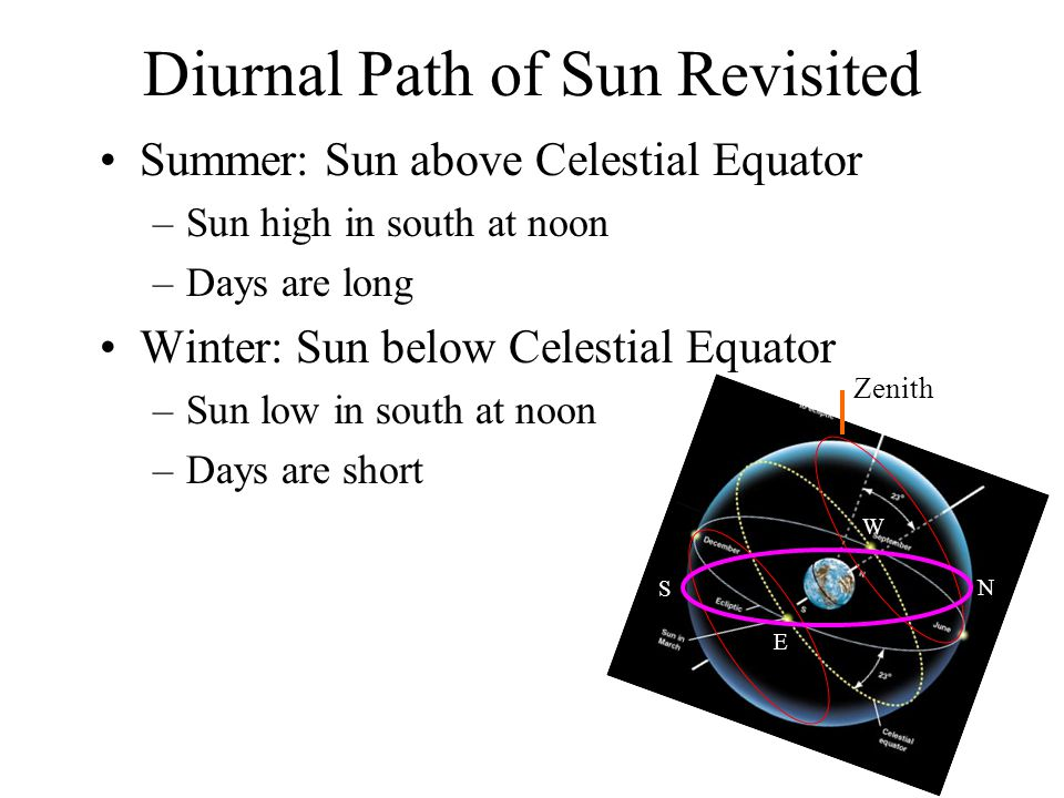 Diurnal Path of Sun Revisited