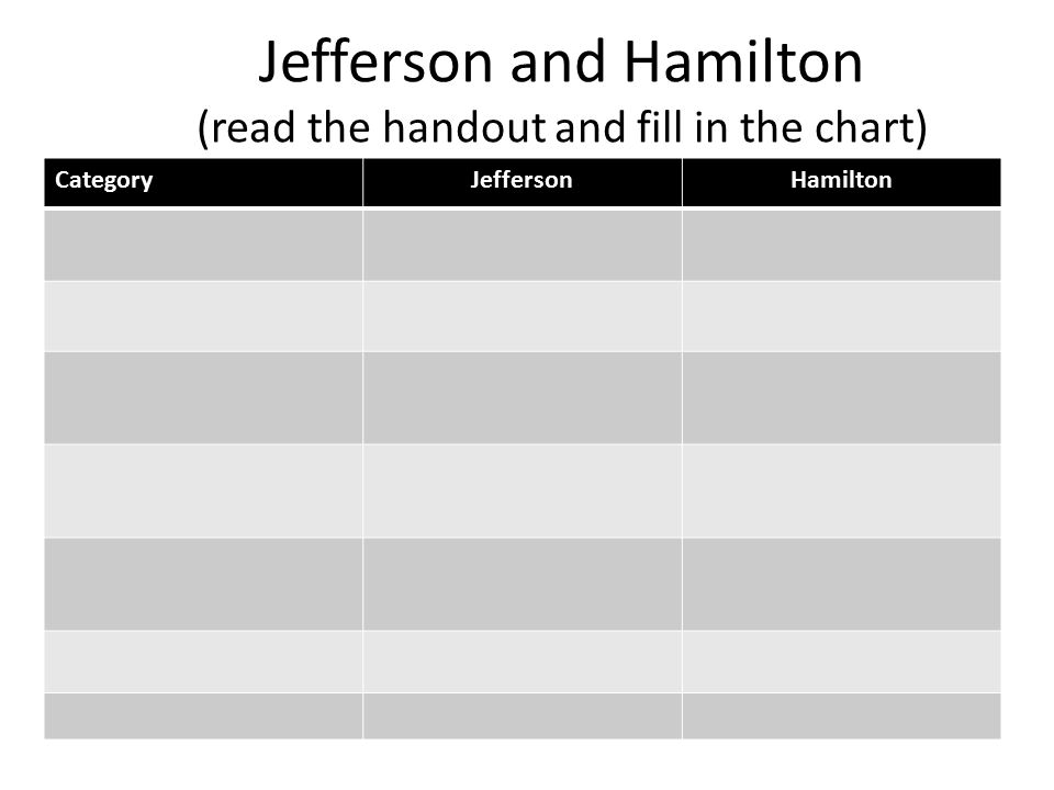 Jefferson and Hamilton (read the handout and fill in the chart)