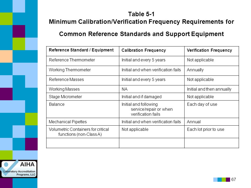 Table 5-1 Minimum Calibration/Verification Frequency Requirements for Common Reference Standards and Support Equipment