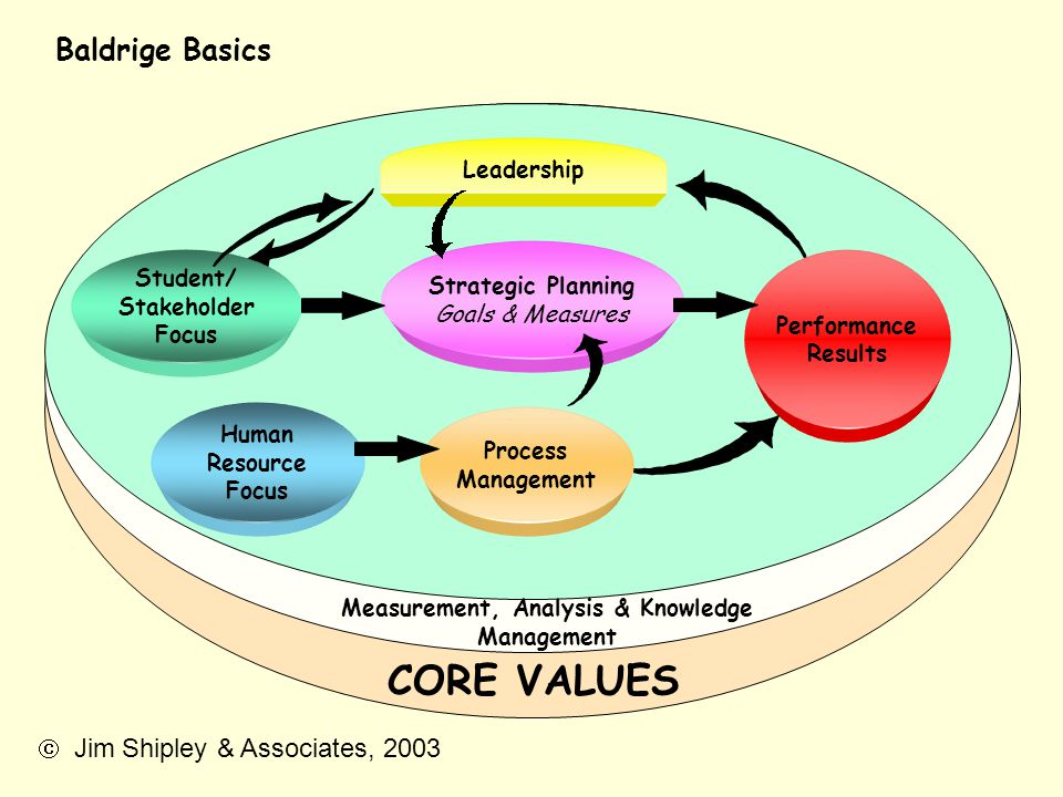 Measurement, Analysis & Knowledge Management