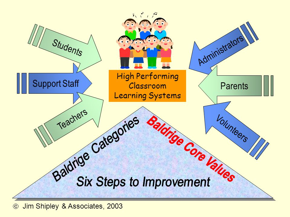Six Steps to Improvement