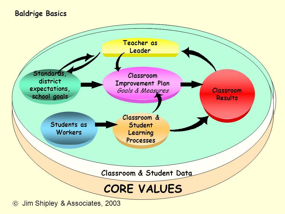 CORE VALUES Baldrige Basics Classroom & Student Data