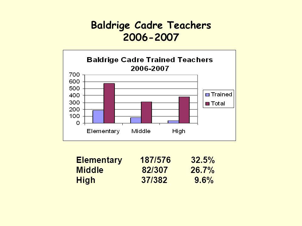 Baldrige Cadre Teachers