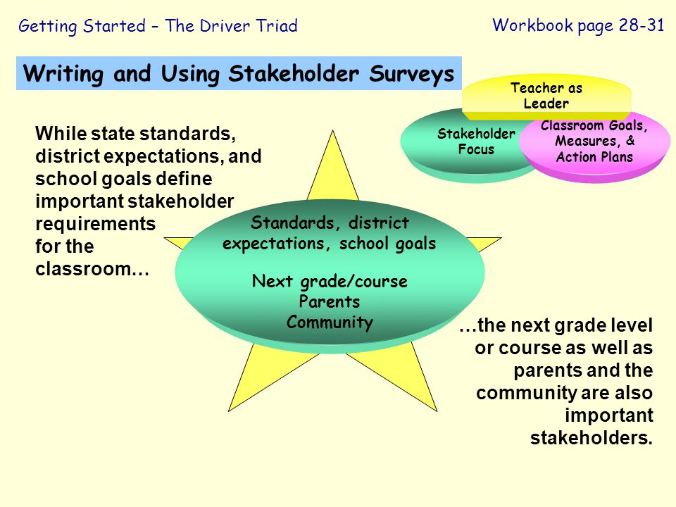 Writing and Using Stakeholder Surveys