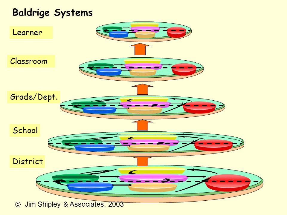 Baldrige Systems Learner Classroom Grade/Dept. School District