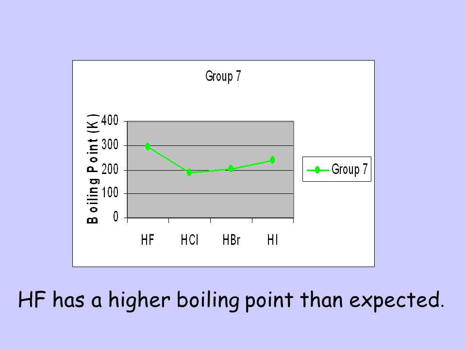 HF has a higher boiling point than expected.