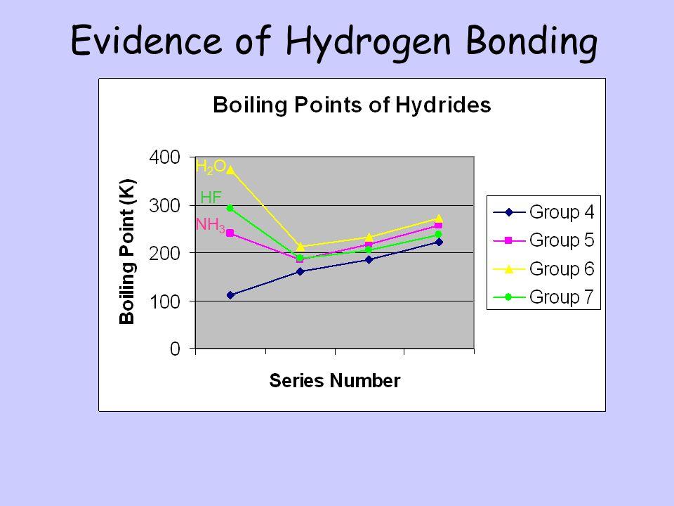 Evidence of Hydrogen Bonding